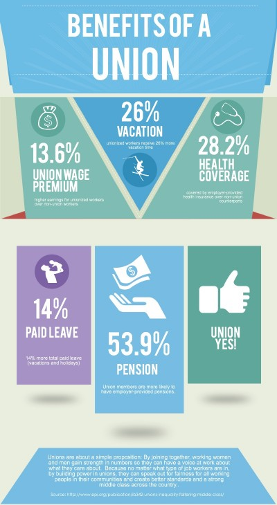 UnionBenefits_InfoGraph